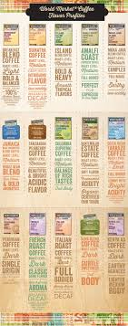 Coffee Flavor Guide Compare Roast Levels Acidity Flavor