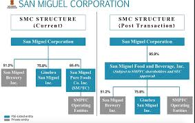 San Miguel Corporation Organizational Chart San Miguel Results Emphasize The Companys Promising Future