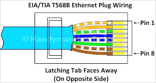 cat5 wall plate wiring how to install an jack for a home network cat5 wall plate wiring internet wiring diagram in addition to help cable and internet a more cat5 wall plate wiring