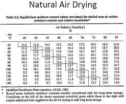Grain Moisture Equilibrium Chart Why Do We Dry Grain
