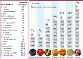 Low Fructose Food Chart Forbidden Fruits Which Ones Make You Fat Janes Healthy