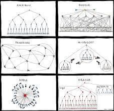 Free Template For Creating Your Own Organizational Charts