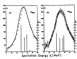 Nuclear <b>vibrations</b> and rotations
