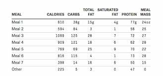 Diet Chart Rvcj Media
