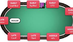Texas Holdem Table Position Popular Games Of Poker