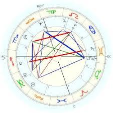 Peter Lynch Chart Lynch Peter Astro Databank