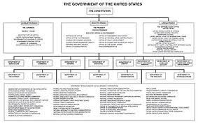 State Government Flow Chart Diagram Of The Federal Government And American Union Wikiwand