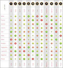 Horoscope Romantic Compatibility Chart 21 Horoscope Signs Love Compatibility Chart Love Matches