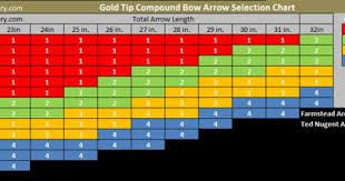 Gold Tip Arrow Chart Details About Gold Tip Arrows Ted Nugent 300 400 500 1 Dozen