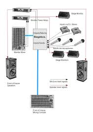 noizeworks live sound technical stuff blog 2012 in order to facilitate the use of a separate monitor mixer all the signals from the stage i e microphones and feeds from electronic instruments and