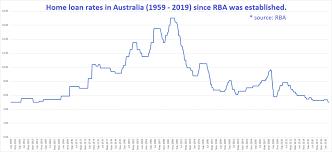 History Of Interest Rates In Australia Infochoice