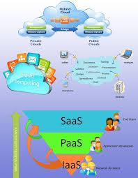 Saas Paas Iaas Saas Paas Iaas Services Of Cloud Computing Cloud Computing