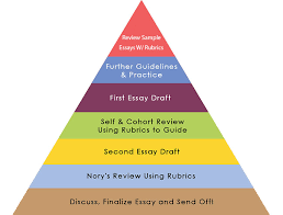my approach mba essay coach here s a complete overview of the essay writing and review process pyramid