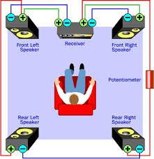 surround sound setup diagram motorcycle schematic images of surround sound setup diagram home surround sound wiring diagram nilza wiring diagram