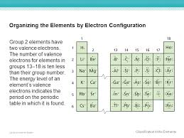 Elements are organized into different blocks in the periodic table ...