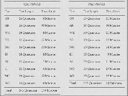 Asvab Score Chart Army Army Jobs By Asvab Score Army Asvab Scores