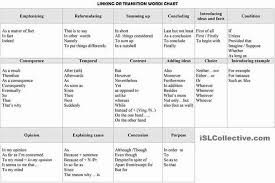 Transition Word Chart Linking Or Transition Words Chart English Learn Site