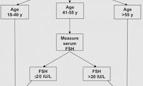 Fsh Levels Menopause Chart Fsh Levels Chart Gallery Of Chart 2019