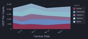 10 Angular 4 Charts And Graphs Angular 2 4 Compatible