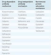 Hemolysis Index Chart Specific Forms Of Anemia Section 3 Anemia