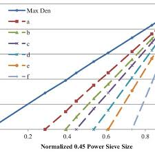 45 Power Chart Normalized 0 45 Power Gradation Chart Download Scientific