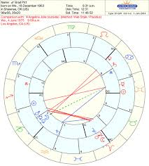 Brad Pitt Natal Chart Synastry Chart Overlays South Florida Astrologer