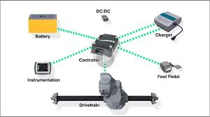 curtis instruments inc world leading electric vehicle technology watch video