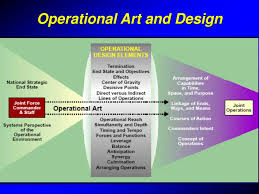 Operational Art And Design Ppt Ppt Operational Warfare Powerpoint Presentation Free