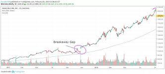 Chart Saham Online Pengertian Gap Dalam Chart Saham