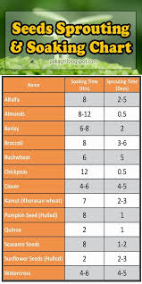 Garden And Farms Seeds Sprouting And Soaking Chart