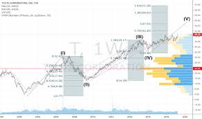 T Stock Price And Chart Tsx T Tradingview