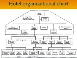 Organizational Chart Food And Beverage Food And Beverage Service Ppt