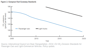 Vw Settlement Mileage Adjustment Chart Measuring Fuel Economy And Emissions In The Wake Of The Vw