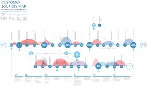 User Journey Chart 10 Most Interesting Examples Of Customer Journey Maps