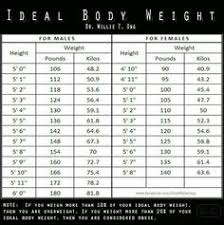 Korean Weight Chart Idea Techniques Along With Guide With Regards To Receiving