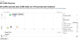 Motion Charts In Google Analytics Webucator Blog