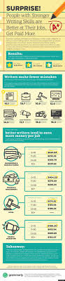 best ideas about writing skills essay writing grammar infographic shows why writing skills matter huffpost books 9 05 2014