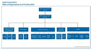 Corporate Organizational Chart Corporate Organizational Structure Major Magdalene Project Org