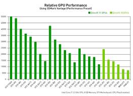 Gpu Comparison Chart World Of Reference