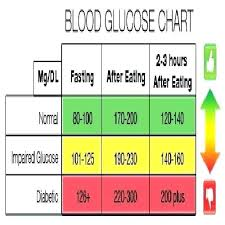 Blood Glucose Levels Chart Random Blood Glucose Levels Chart Non Diabetic Sugar Normal