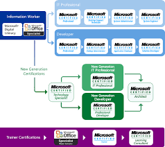 Microsoft Certification Path Chart Office Archives Free Online Mcitp Training
