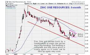 Premier Zinc Stock At Great Entry Point Countingpips