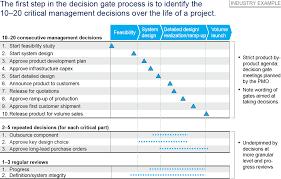 Make Milestones Matter With Decision Gates Stage Gates