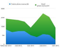Microsoft Profit 2015 Microsofts Per Handset Profit Or The Lack Of It And Its Impact