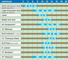 critical questions about workshop wiring amperage tool chart