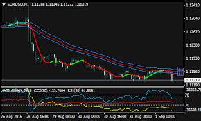 Bmans Forex Renko Chart Strategy Forex Mt4 Indicators