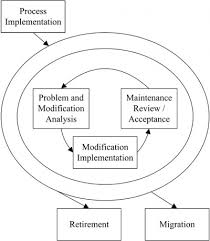 software maintenance chapter 5 software maintenance swebok