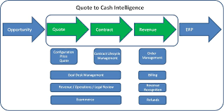 Quote To Cash Adorable Quote To Cash Optimization Services HBSC Strategic Services