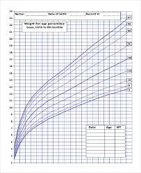 Baby Weight Percentile Chart By Week 8 Baby Weight Growth Chart Templates Free Sample Example