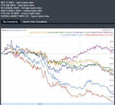 Cyprus Stock Market Chart Pikefin Blog Todays Major Market Move Spanish Stock
